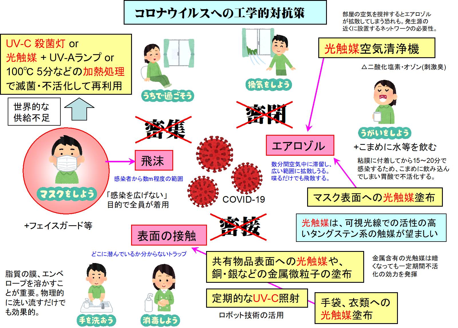 ウイルス 胃酸 コロナ 新型コロナウイルス感染症に備えて ~一人ひとりができる対策を知っておこう~